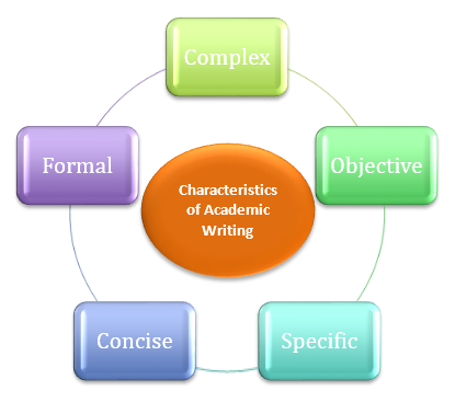features of academic essay 1 4 a checklist of academic writing features 3 3 what is the structure of an essay • when you read an academic text.